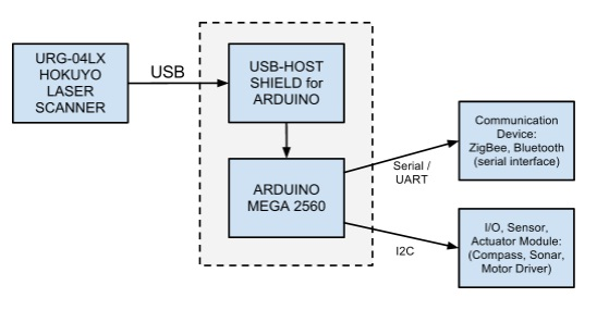 Block Diagram of Connection between URG-04LX-UG01 and Arduino board